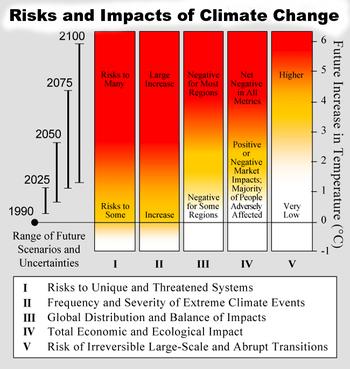 Climate Change Study